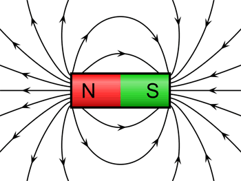 Drawing of magnetic field lines produced from both ends of a bar magnet