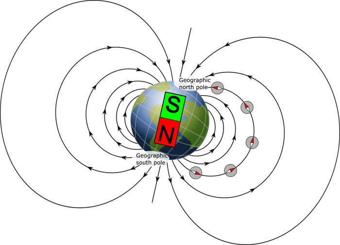 Drawing of a bar magnet at the center of the Earth with magnetic field lines and directions labeled