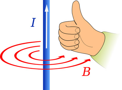 Drawing of a right handed thumbs up next to a blue wire with current traveling up and a counter-clockwise magnetic field