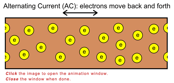 Drawn diagram of electrons moving along a conductive surface from an alternating current