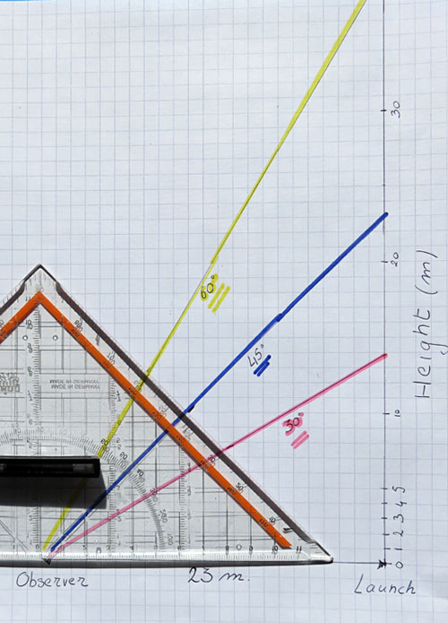 A scale drawing showing how the average measured angle relates to the attained height.