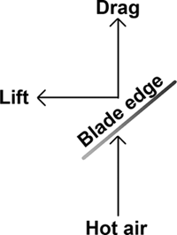 Force diagram of hot air, lift and drag acting on a fan blade