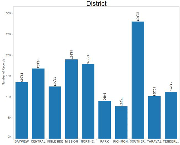 Graph of crime incidents reported in 2014 in San Francisco and grouped by police district