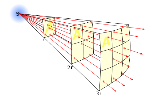 Diagram uses a beam of light to illustrate the inverse square law