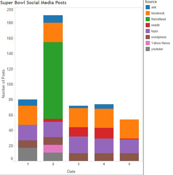 Frequency of social media posts found in six social media providers about an event around the date of the event.