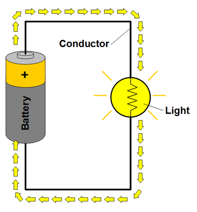 Drawing of a simple closed circuit with a battery, conductor and light