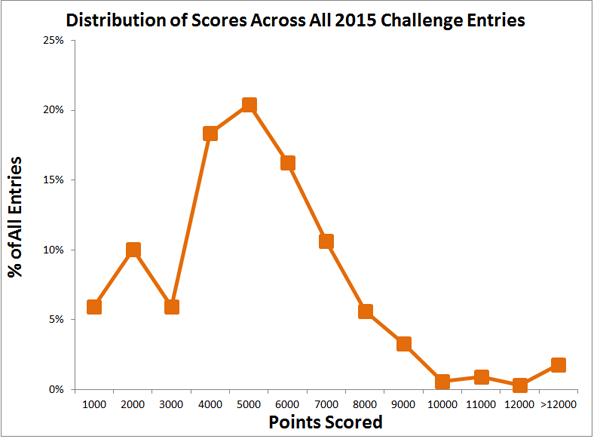 Fluor Challenge 2015 scores