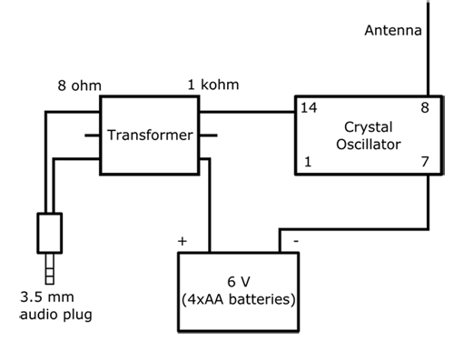 AM radio transmitter circuit diagram make your own low power am radio transmitter GM Radio Wiring Diagram at gsmx.co