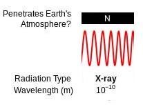 xray electromagnetic spectrum