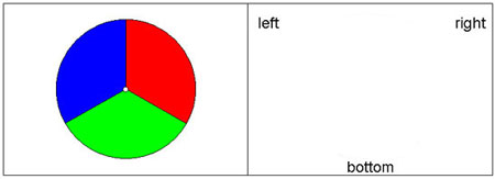 Staring at the blue, green, and red pie chart and then the blank white space can trigger afterimages.