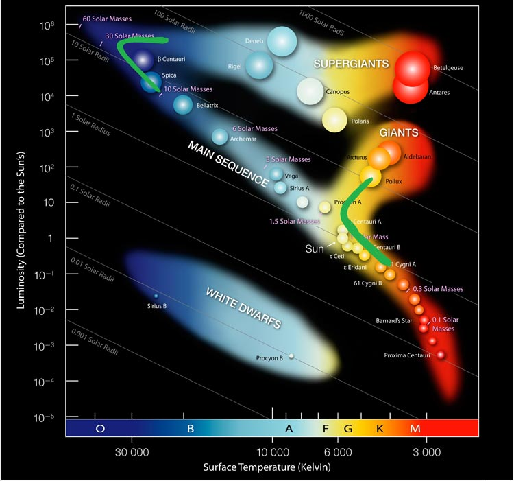 Idealized Hertzsprung-Russell diagram showing stellar evolution and the turnoff points for different classes of stars.