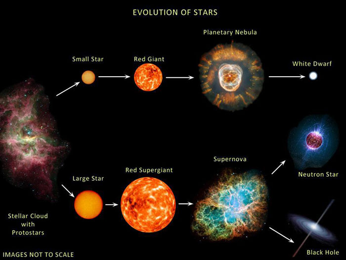 Diagram showing how stars evolve as they age and eventually die.