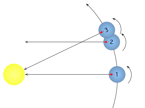 Simplified drawing of a rotating Earth orbiting around the Sun