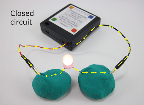 A closed circuit with a battery pack, two balls of Play-Doh and a lit LED that bridges the playdough balls