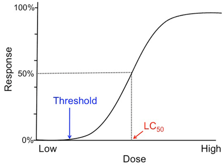 Example graph of a sigmoid dose-response-curve