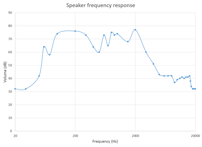 graph of frequency response for a pair of computer speakers.