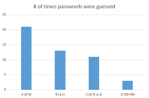 cybersecurity password guessing graph