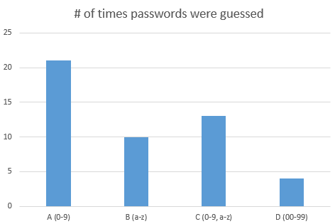 password guessing results