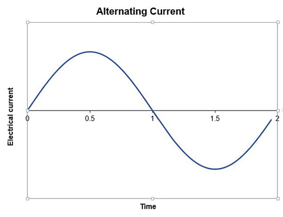 Example graph of induced electricity over time for an alternating current which produces a standing wave