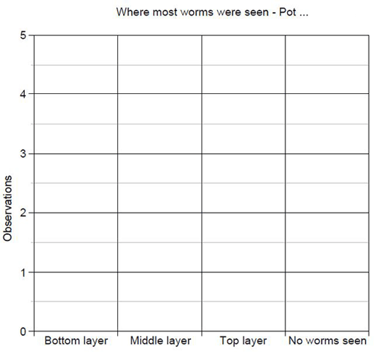 Example graph to record worm observations.