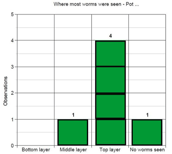 An example of a worm observation bar graph.