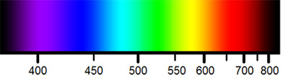 Spectrum of visible light and their wavelengths