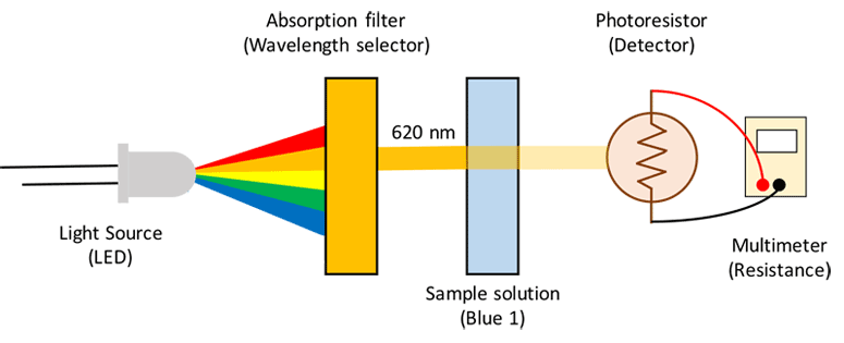 Diagram of light from an LED passing through a filter and solution before being measured by a photoresistor