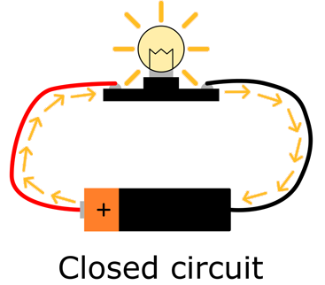 A closed circuit with a battery and a lightbulb