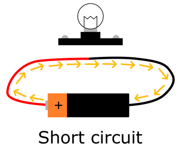Diagram of a short circuit with a wire connecting the positive and negative ends of a battery together
