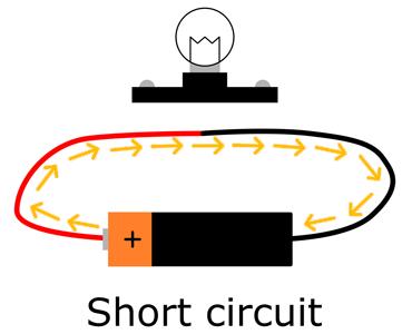 A short circuit