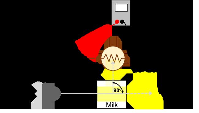Principle and setup of your self-made turbidimeter.