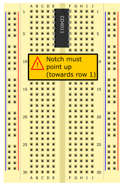 . Insert 4011 NAND gate into rows 1–7, straddling the middle of the breadboard. Semi-circular notch must face up. [NAND gate]
