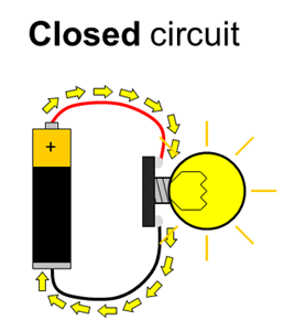 In the closed circuit, current flows through the lightbulb, causing it to light up.