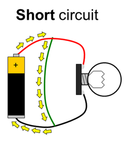In the short circuit, current flows directly between the battery terminals, bypassing the lightbulb, so it does not light up.