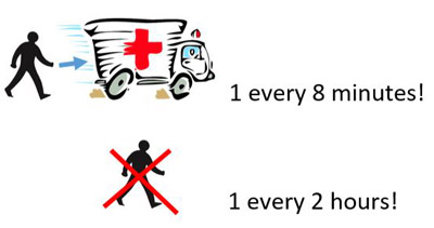 On average, 1 pedestrian gets seriously injured every 8 minutes and 1 pedestrian loses his or her life every 2 hours.