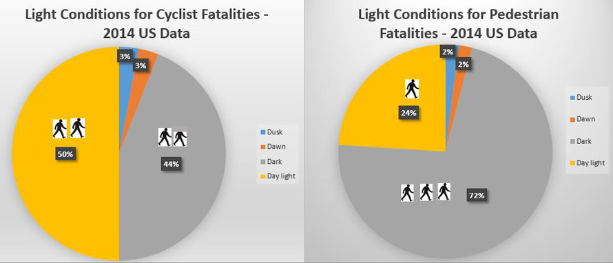 Percentages of pedestrian and cyclist fatalities during different light conditions - 2014 USA data.