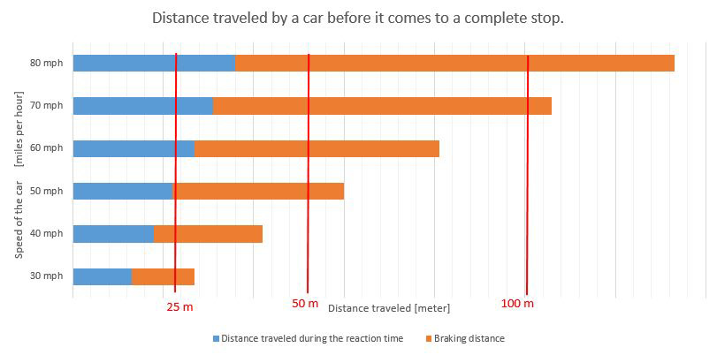 Graph showing the stopping distance of cars driving at different initial speeds.