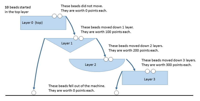 Explanation of scoring for the beads