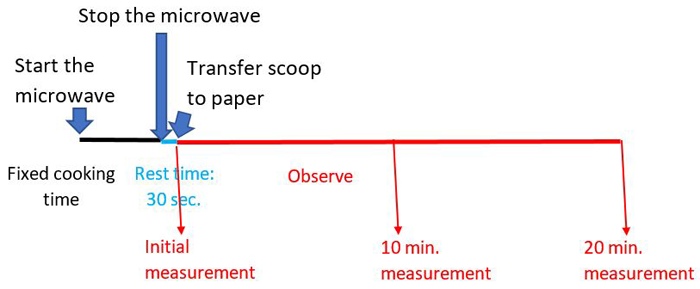 Make measurements just after transferring (0 minutes), after 10 minutes of melting and after 20 minutes of melting.