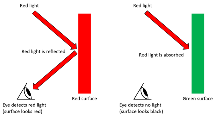 Red light reflected by a red surface and absorbed by a green surface