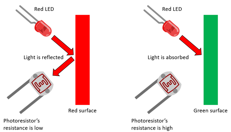 Reflected red light detected by a photoresistor