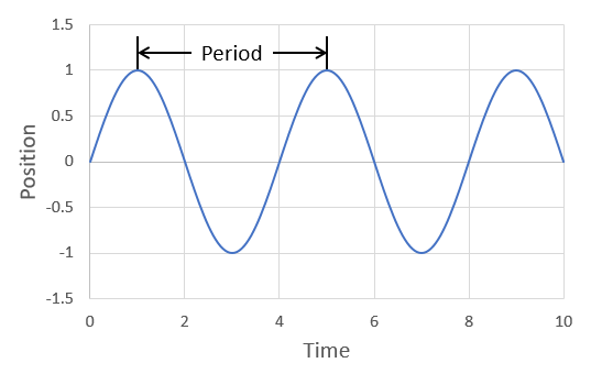 period of a sine wave