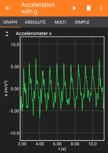 Graph of the acceleration experienced by a hula hoop