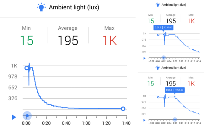 Example graphs measure ambient light over time