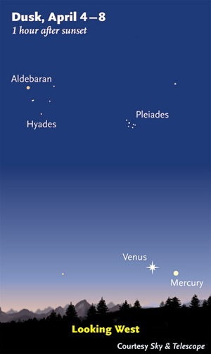 Diagram of Mercury and Venus in twilight