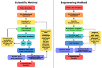 Scientific method and engineering design charts