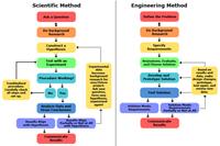 Scientific method and engineering design charts