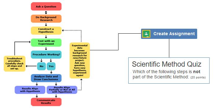 Digital Classroom: Scientific Method Quiz can now be assigned in Google Classroom