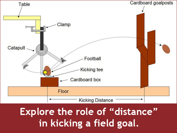 Diagram of a catapult launching a toy football through a cardboard goalpost