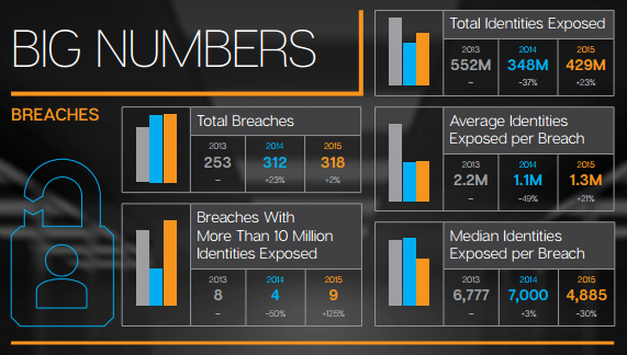 Symantec Internet Security Report / Big Numbers - cropped from infographic